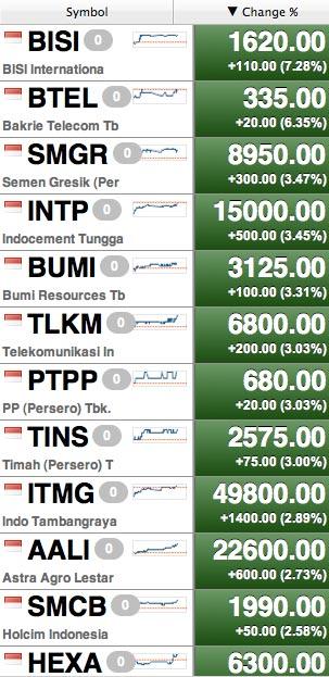 Review kenaikan saham tertinggi kemaren 23 maret 2011